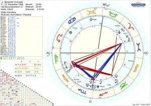 Horoskop Alexander Gottwald
