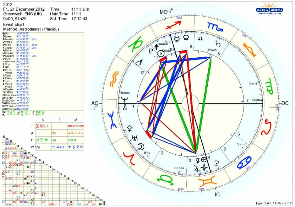 Astral chart of December 21st 2012 and its global implications