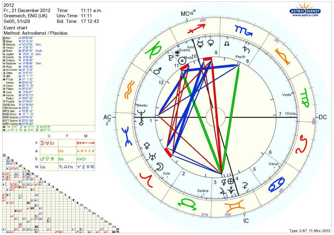Astral Chart Heartpulsar
