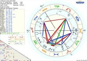 Astrologie Horoskop Vollmond Januar 2013