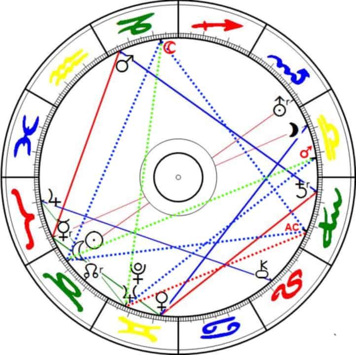 Menschheitshoroskop von 1892 und Aspekte zum Horoskop der Geburt von Alexander Gottwald