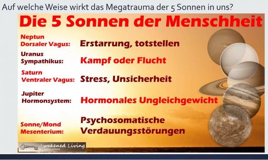 Megatrauma Auswirkungen